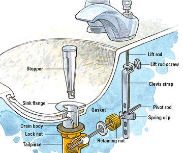 Plumbing-Diagram-of-Bathroom-Sink