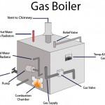 natural gas boiler