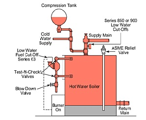 hot-water-boiler-tune-up