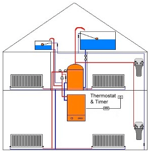 gravity fed boilers