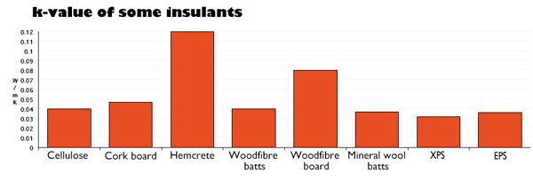 best-floor-insulation-materials based on k-value