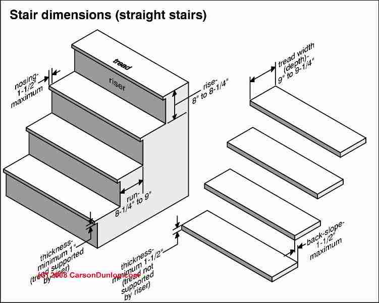 stair steps regulations