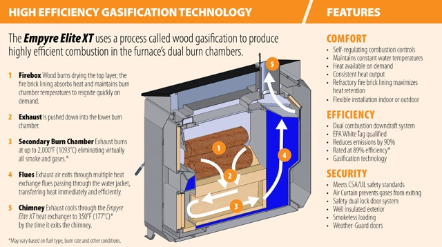 wood gasification boiler plans
