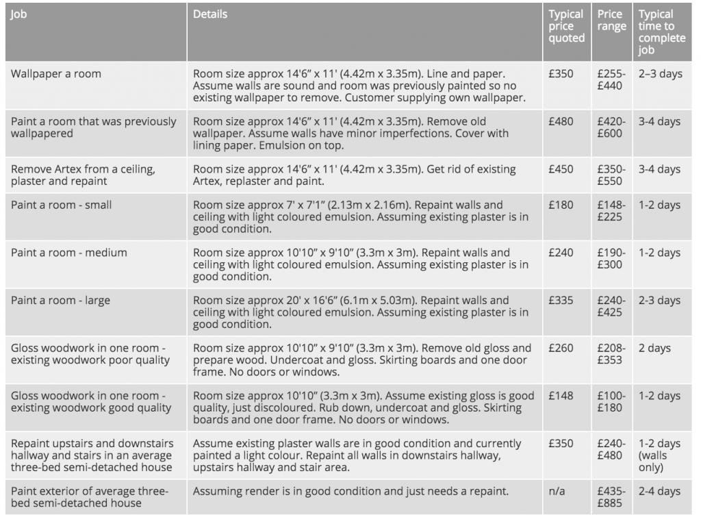 Painters-and-decorators-prices