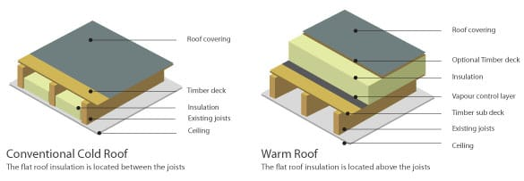 Roof Construction Guide Flat Pitched Cold Amp Warm Roofs